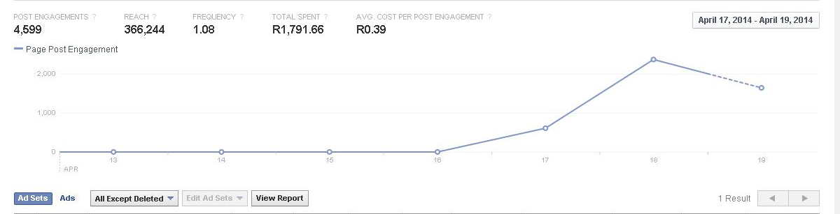 Facebook Ads Booster: May 2014