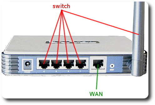 Professor andr hardware windows office redes - Porta wan router ...