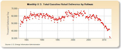 US EIA chart of refinery deliveries of gasoline to retailers