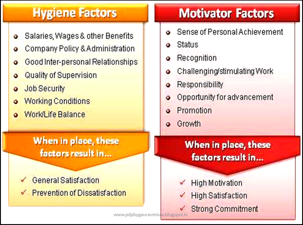 ''the impact of motivational factors on The two-factor theory of job satisfaction distinguishes between intrinsic-motivation (ie recognition, responsibility) and extrinsic-hygiene (ie job.