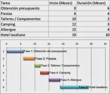 Marketing de servicios diagrama de gantt ejemplo de diagrama de gantt ccuart Image collections