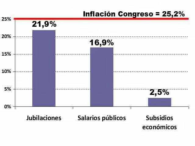 El Presupuesto 2014 viene con fuerte ajuste
