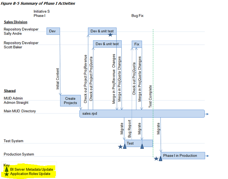 OBIEE Development Life cycle- Administration | The Big Data ...