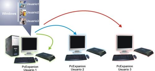 Telematica e Informatica: SISTEMA OPERATIVO