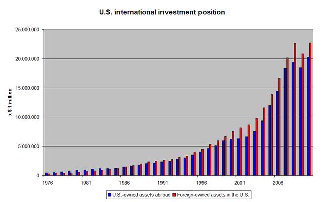 U.S. investment in Africa