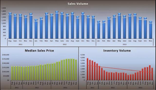 Sacrametno County Real Estate Stats