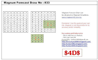 Magnum Forecast Chart Draw No. 833 - Part 1