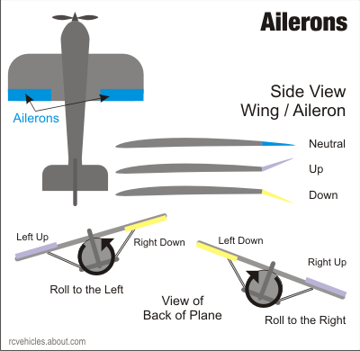 rc stick plane with Ailerons on Bh Radio Wiring together with Anaconda Anacondas Eating People And moreover Showthread furthermore 4552 Catapult Balsa Glider Plans Free Download Pdf Woodworking also Attachment.