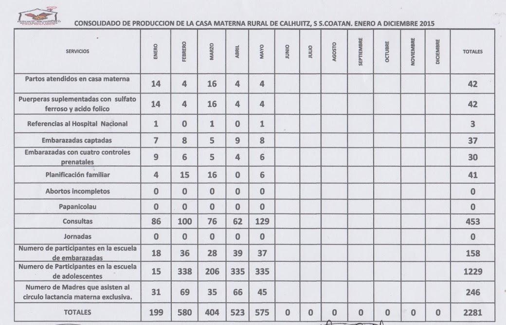 Producción 2015, CASA MATERNA CALHUITZ