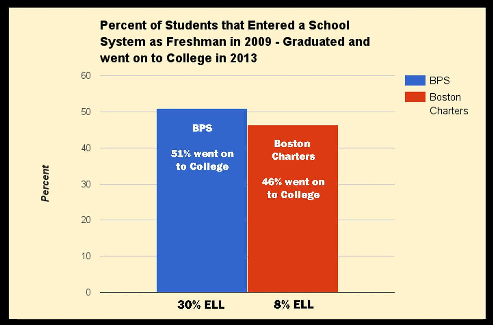 Many, Children Leaving, It's Hardly Surprising That A Higher Percentage Of  Bps Children Actually How To