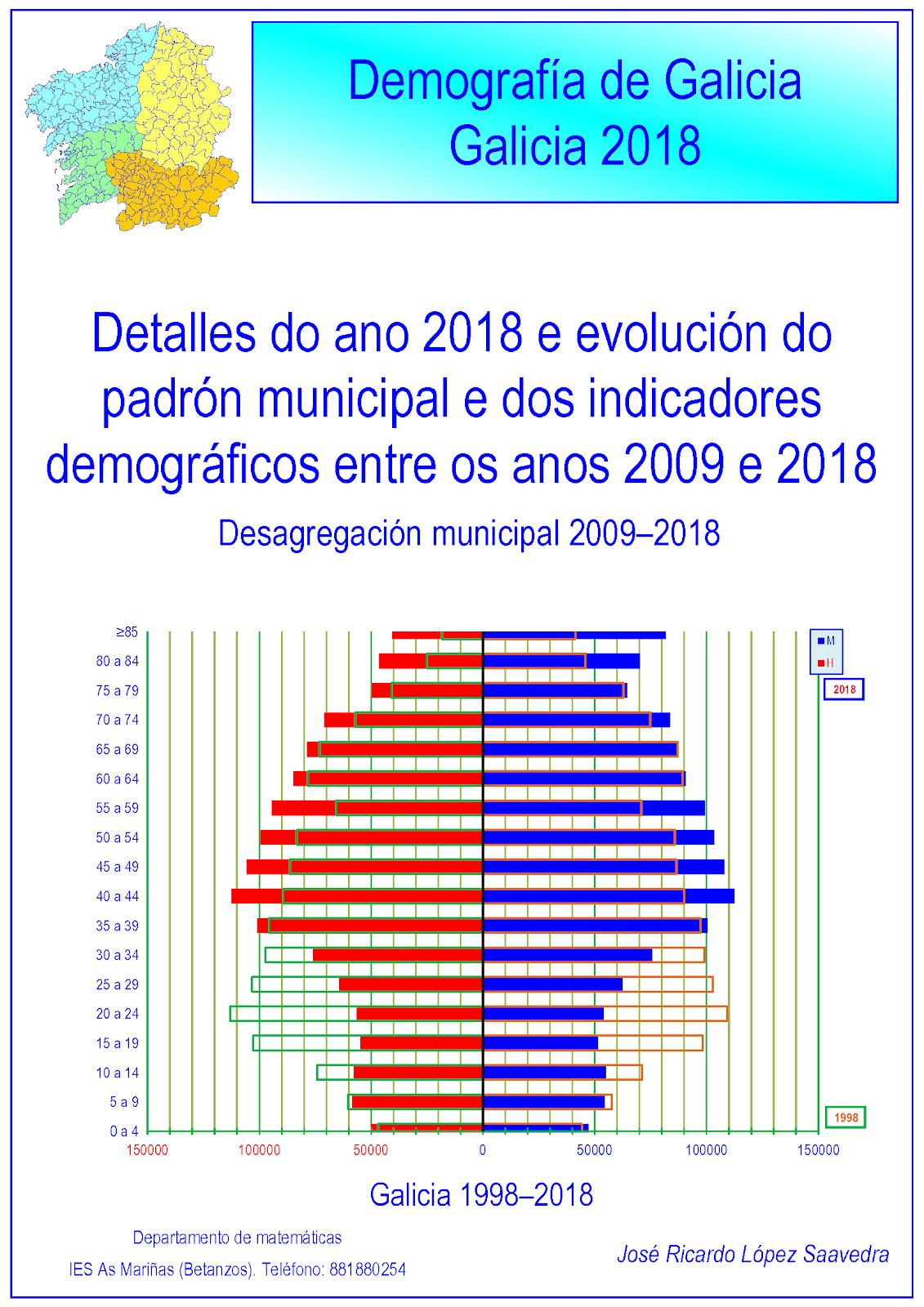 Galicia 2018