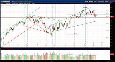 Фьючерс e-mini S&P 500 - Дневной график