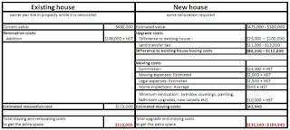 Existing House or New House, Move or Renovate Spreadsheet, image by wobuilt.com