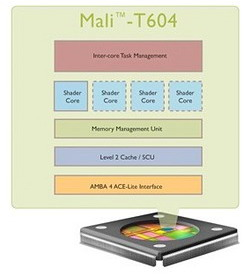 Mali-T604 GPU introduced by ARM, promises up to 5x greater performance over current Mali graphics processors