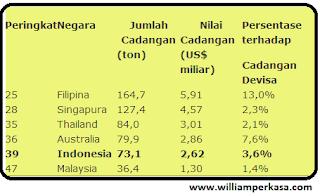 Indonesia bisa menjadi salah satu negara yang memiliki cadangan emas terbesar di dunia