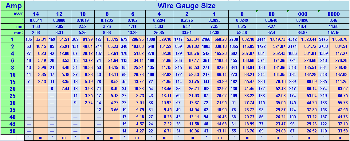 Wire gauge amp chart distance wire gauge wattage free download my 91 cherokee xj 12 volt wire gauge vs amps greentooth