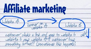 Mengawali Bisnis Online dengan Affiliate Marketing