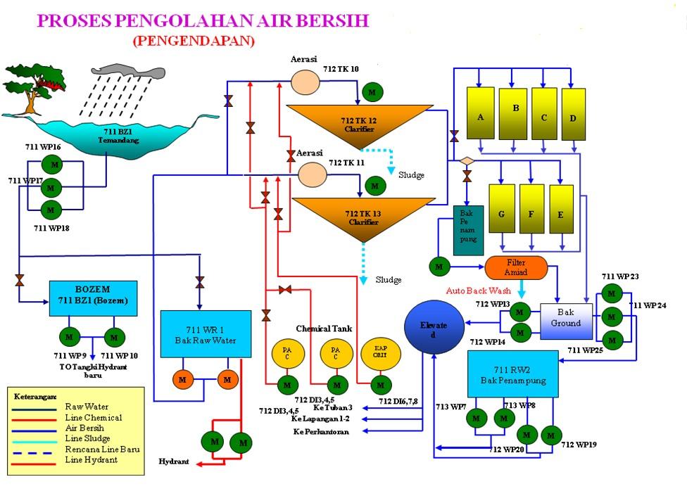 Utilitas utilitas listrik dan air di pabrik semen ccuart Gallery