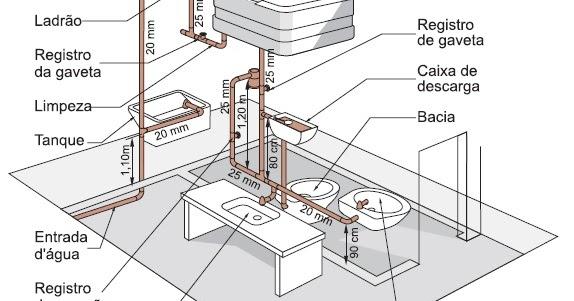 Famosos BLOG da Construtora SYERRA: HIDRÁULICA: Instalação do sistema  UY96