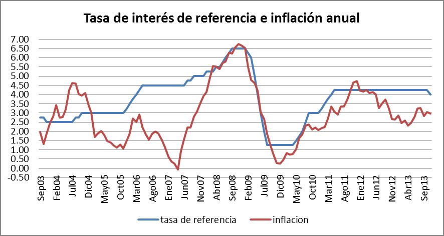tasa de interés de referencia y la inflación