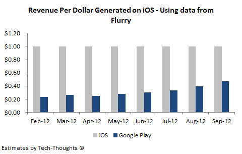 Flurry - Google Play Revenue per iOS Dollar