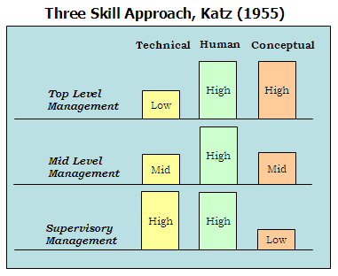 robert katz s three essential management skills Robert katz identifies three types of skills that are essential for a successful management process technical, conceptual and.