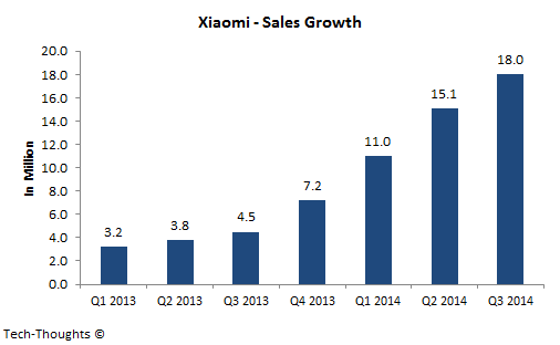 Xiaomi - Sales Growth