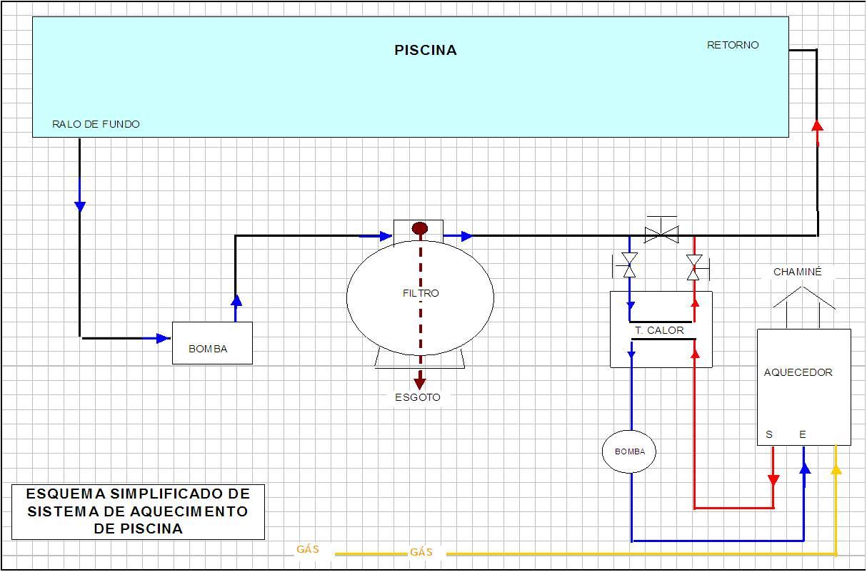 Piscinas piscinas aquecidas for Sistema ultravioleta para piscinas
