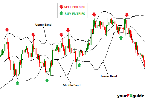 Guide to bollinger bands