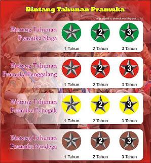 Bintang Tahunan Pramuka