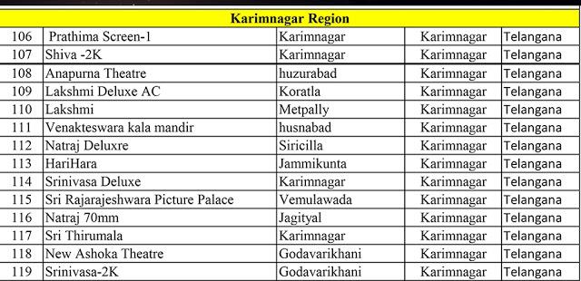 [Updated] Baahubali Theaters New List | Rajamouli | Prabhas | Anushka