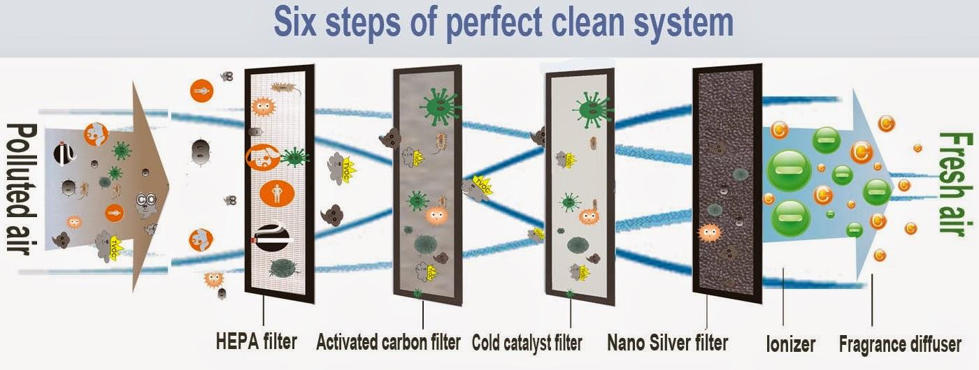 What Does An Air Purifier Do