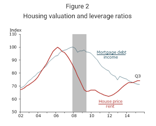 Price-to-Rent and Mortgage Debt