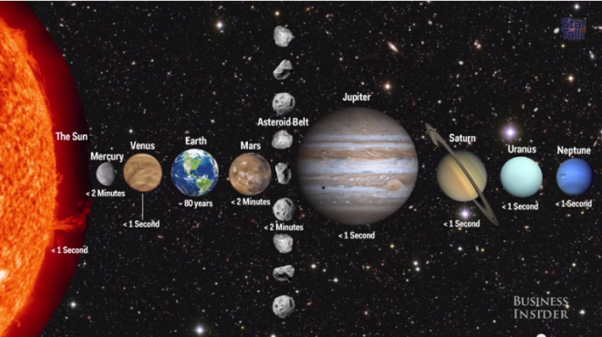 How Long Humans Can Survive On Each Planet In Our Solar System ...