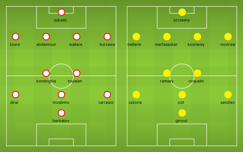 Possible Line-ups, Stats, Team News: Monaco vs Arsenal