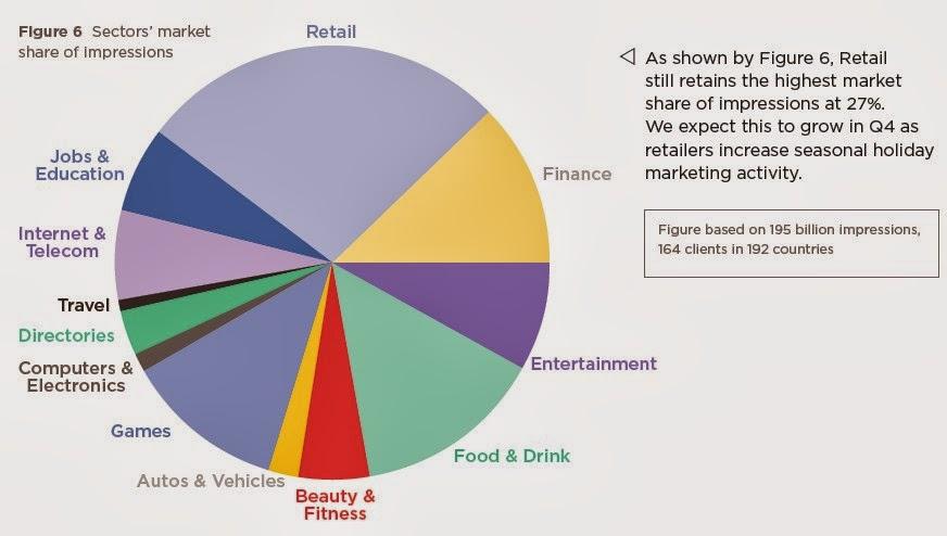 marketshare jenis dan bidang usaha pengguna fbads panduan gratis facebook advertising