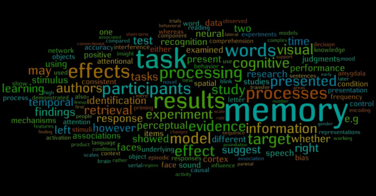 cognitive psychology word cloud hd wallpaper wallpapers area