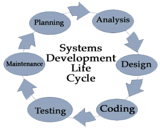 System Development Life Cycle Database Design