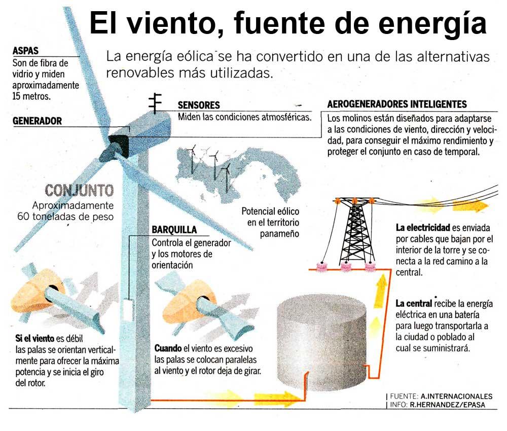 Resultado de imagen de Generar energía Eólica