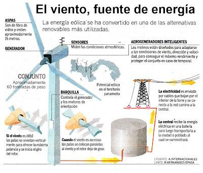 como producir energía eólica
