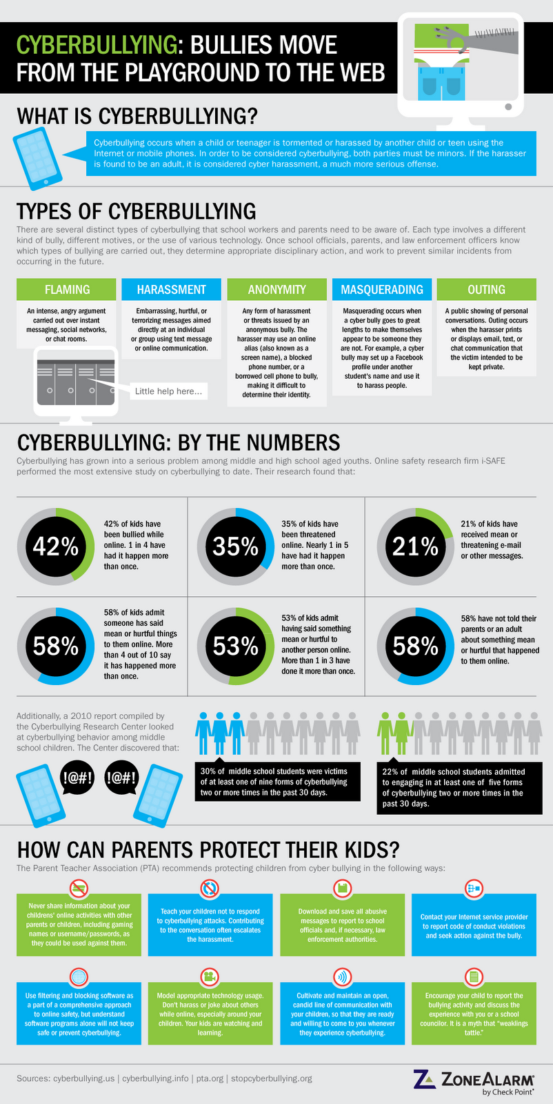 CyberBullying Infographic ~ The Anti-Bully Blog