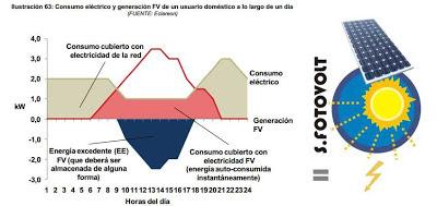Horas de produccion exceso demanda instalacion fotovoltaica domestica