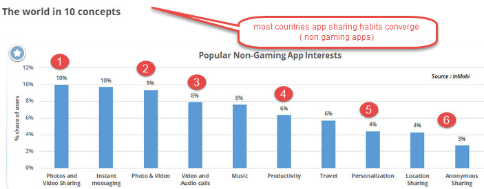 """top 10 app downloads by nations """