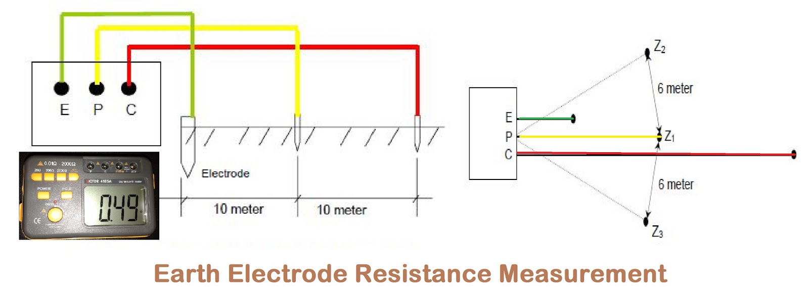 Earth Electrode Resistance Measurement