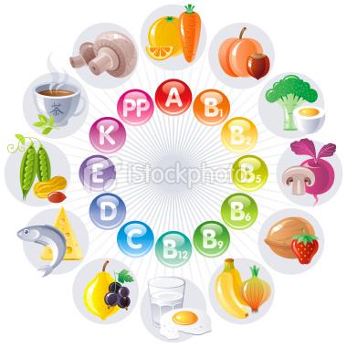 Pengenalan Vitamin yang Masuk ke Dalam Tubuh