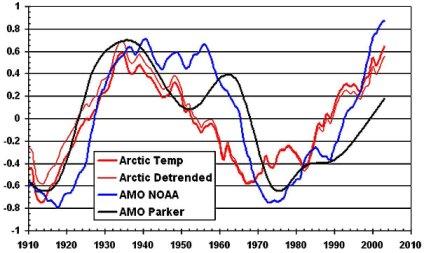 variations des températures en Arctique avec l'indice AMO Atlantic Multidecennal Oscillation