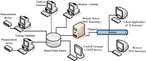 4 1 5 Multiprogramming And Time Sharing System 4 1 6