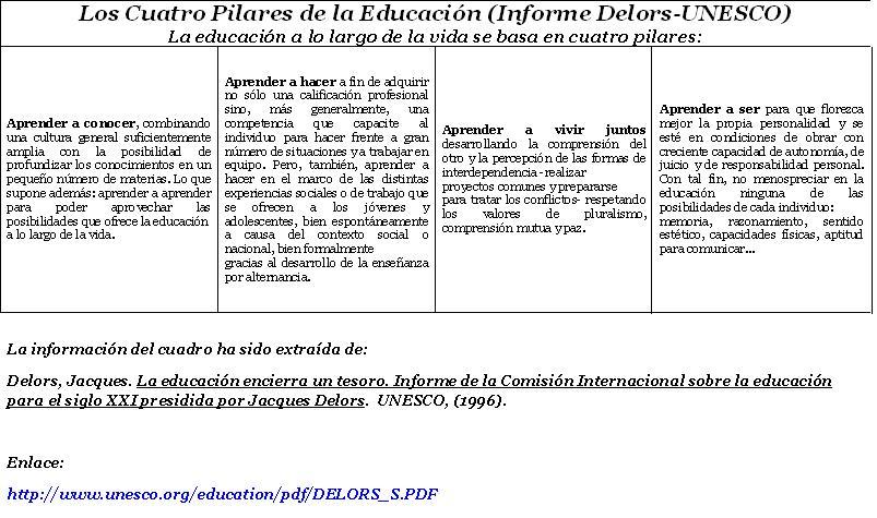 los 4 pilares de la educacion Capitulo 4 los cuatru pilares de la educación este material es proporcionado  al alumno con fines educactivos, para la crítica y la investigación respetando.