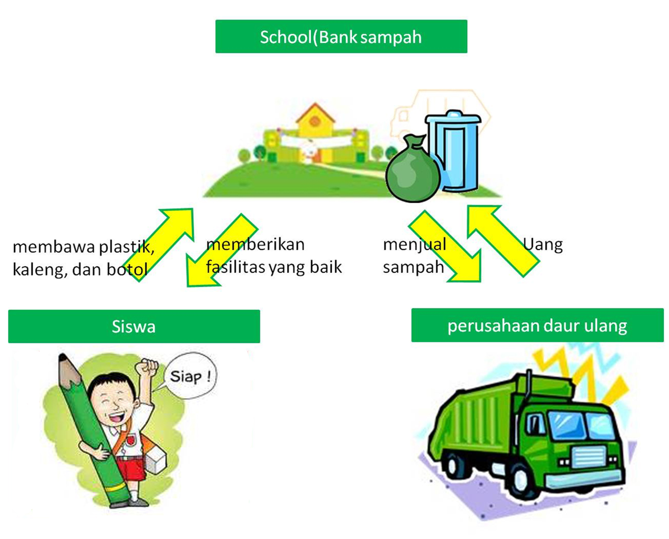 Banner Bank Sampah Skema Bank Sampah Limusnunggal
