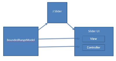 MVC as a design pattern